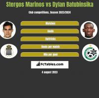 Stergos Marinos vs Dylan Batubinsika h2h player stats
