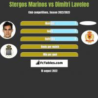 Stergos Marinos vs Dimitri Lavelee h2h player stats