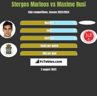 Stergos Marinos vs Maxime Busi h2h player stats