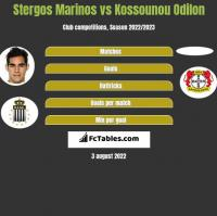 Stergos Marinos vs Kossounou Odilon h2h player stats