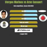 Stergos Marinos vs Arne Cassaert h2h player stats