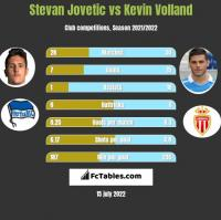 Stevan Jovetić vs Kevin Volland h2h player stats