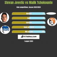 Stevan Jovetic vs Malik Tchokounte h2h player stats