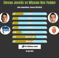 Stevan Jovetić vs Wissam Ben Yedder h2h player stats