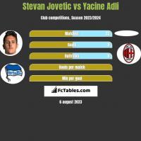 Stevan Jovetic vs Yacine Adli h2h player stats