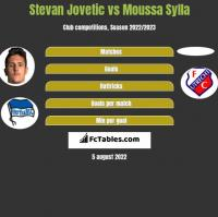 Stevan Jovetic vs Moussa Sylla h2h player stats