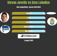 Stevan Jovetić vs Enzo Loiodice h2h player stats