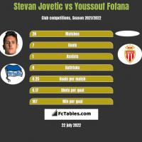 Stevan Jovetić vs Youssouf Fofana h2h player stats