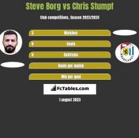 Steve Borg vs Chris Stumpf h2h player stats