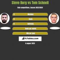 Steve Borg vs Tom Schnell h2h player stats