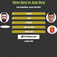 Steve Borg vs Jean Borg h2h player stats