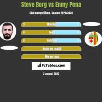 Steve Borg vs Enmy Pena h2h player stats