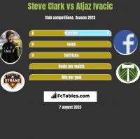 Steve Clark vs Aljaz Ivacic h2h player stats