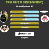 Steve Clark vs Quentin Westberg h2h player stats