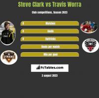 Steve Clark vs Travis Worra h2h player stats