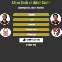 Steve Cook vs Adam Smith h2h player stats