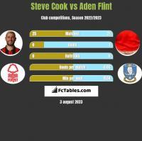 Steve Cook vs Aden Flint h2h player stats