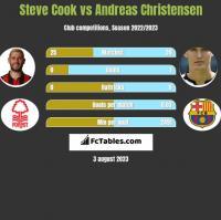 Steve Cook vs Andreas Christensen h2h player stats