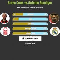 Steve Cook vs Antonio Ruediger h2h player stats