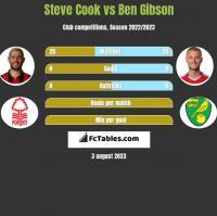 Steve Cook vs Ben Gibson h2h player stats