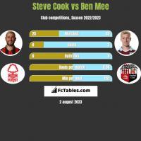 Steve Cook vs Ben Mee h2h player stats