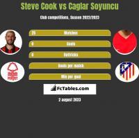 Steve Cook vs Caglar Soyuncu h2h player stats