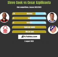 Steve Cook vs Cesar Azpilicueta h2h player stats