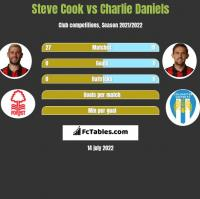 Steve Cook vs Charlie Daniels h2h player stats