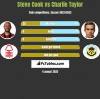 Steve Cook vs Charlie Taylor h2h player stats
