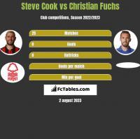 Steve Cook vs Christian Fuchs h2h player stats