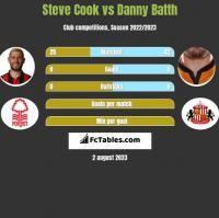 Steve Cook vs Danny Batth h2h player stats