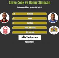 Steve Cook vs Danny Simpson h2h player stats