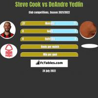 Steve Cook vs DeAndre Yedlin h2h player stats