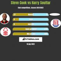 Steve Cook vs Harry Souttar h2h player stats