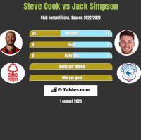 Steve Cook vs Jack Simpson h2h player stats