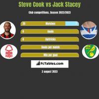 Steve Cook vs Jack Stacey h2h player stats
