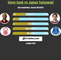 Steve Cook vs James Tarkowski h2h player stats
