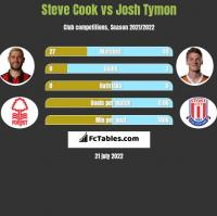Steve Cook vs Josh Tymon h2h player stats