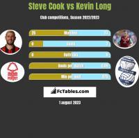 Steve Cook vs Kevin Long h2h player stats