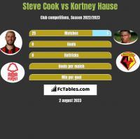 Steve Cook vs Kortney Hause h2h player stats