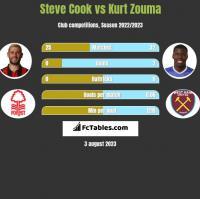 Steve Cook vs Kurt Zouma h2h player stats