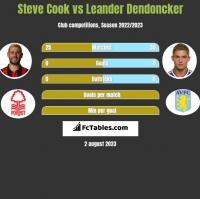 Steve Cook vs Leander Dendoncker h2h player stats