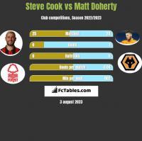 Steve Cook vs Matt Doherty h2h player stats