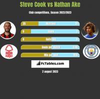 Steve Cook vs Nathan Ake h2h player stats
