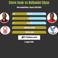 Steve Cook vs Nathaniel Clyne h2h player stats