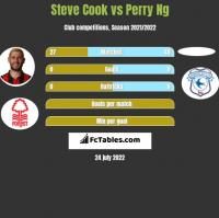 Steve Cook vs Perry Ng h2h player stats