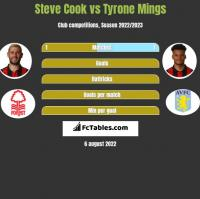 Steve Cook vs Tyrone Mings h2h player stats