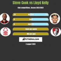 Steve Cook vs Lloyd Kelly h2h player stats