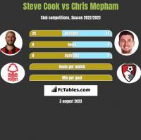 Steve Cook vs Chris Mepham h2h player stats