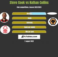 Steve Cook vs Nathan Collins h2h player stats